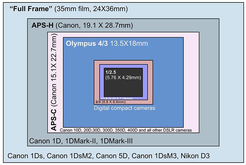 Размеры_матриц_фотоаппаратов