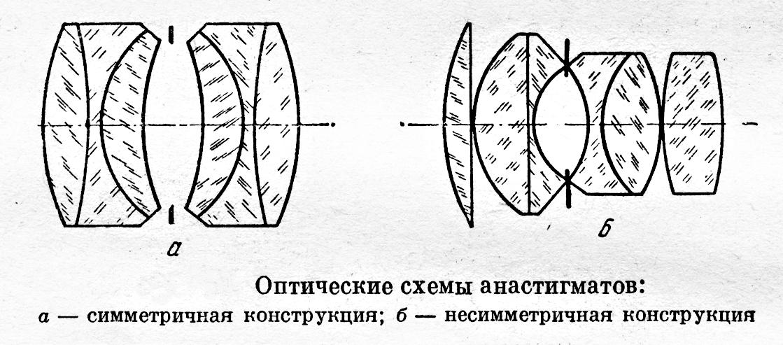 Юпитер 8 оптическая схема