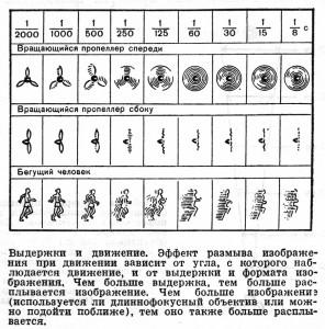 Съемка_движения_с_длинной_выдержкой_Dlinnaja_viderrzhka