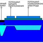 Динамический диапазон ПЗС-матрицы.