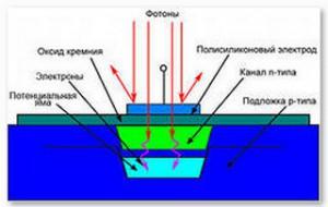 CCD-matrix_CCD-element