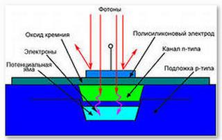 ПЗС-матрица_ПЗС-элемент