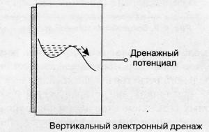 CCD-matrix_vertikalnij_drenazg