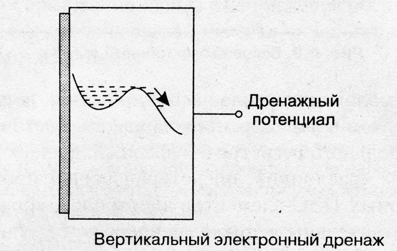 ПЗС-матрица_вертикальный_дренаж