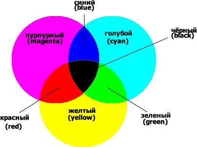 Цветовая модель CMYK.