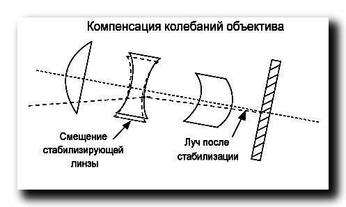 Вариообъектив-оптическая-стабилизация