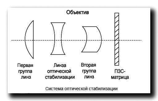 Вариообъектив-оптическая-схема