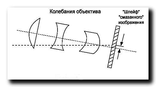 Вариообъектив-размазывание-изображения