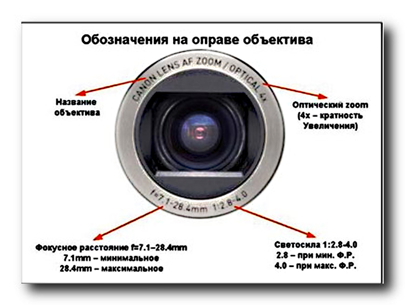 Объектив_характеристики