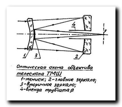 Объектив-зеркально-линзовый-схема