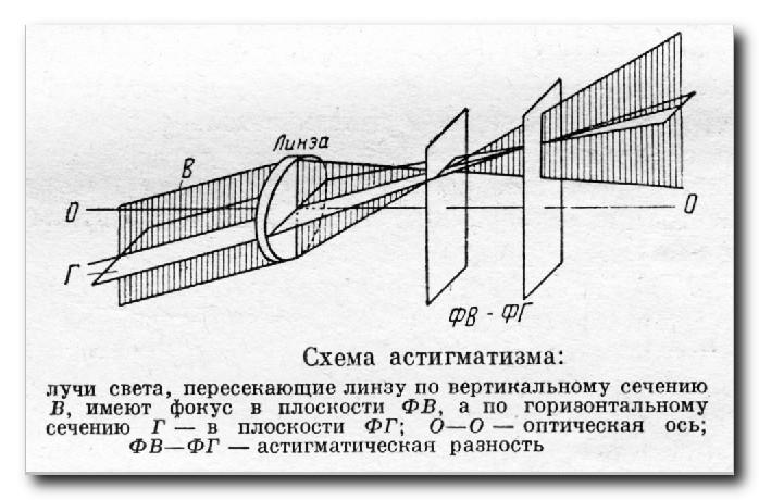 Аберрации-объективов-астигматизм