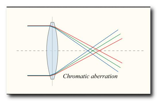 Схема-хроматической-аберрации-линзы