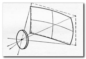 Aberratsii-objektivov-krivizna-polja