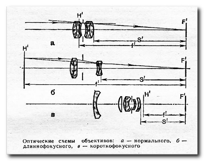 Объектив-оптическая-схема