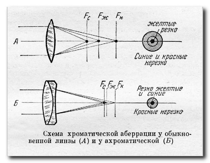 Хроматическая-аберрация-коррекция