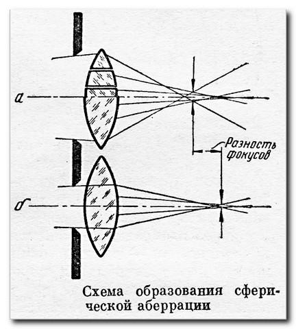 Сферическая-аберрация-коррекция