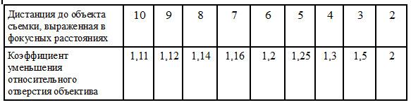 Таблица-пересчета-светосилы