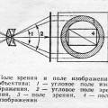 Поле-зрения-объектива