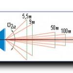 Основные параметры вариообъективов.