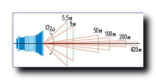 Вариообъектив-угол-поля-зрения