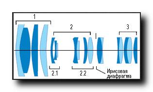 Вариообъектив-оптическая схема