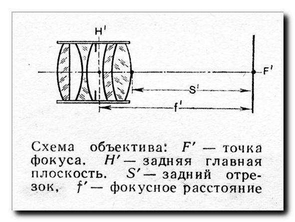 Фокусное-расстояние-объектива-схема