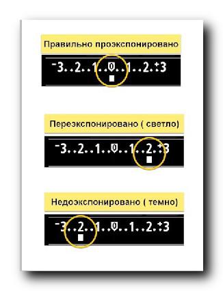 Показатели экспокоррекции.