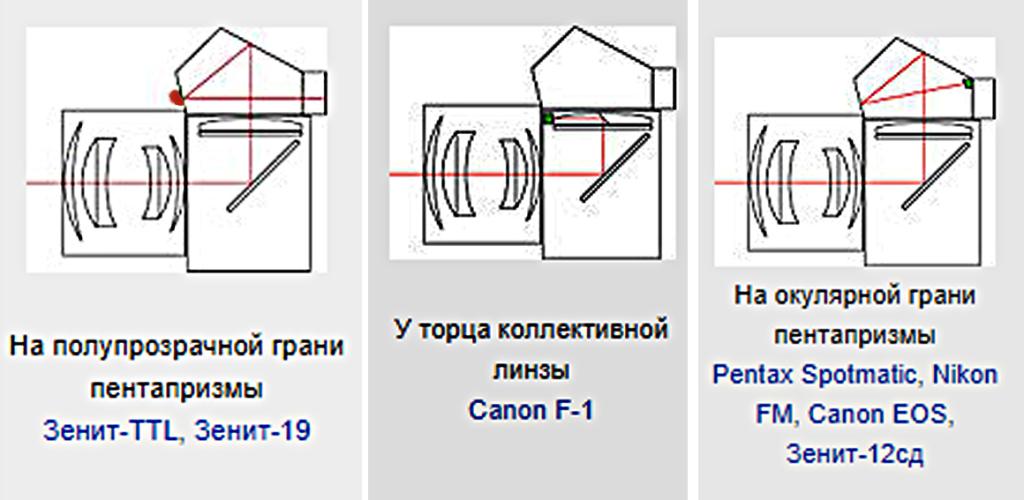 TTL-фотоэлементы в зеркальных фотоаппаратах.