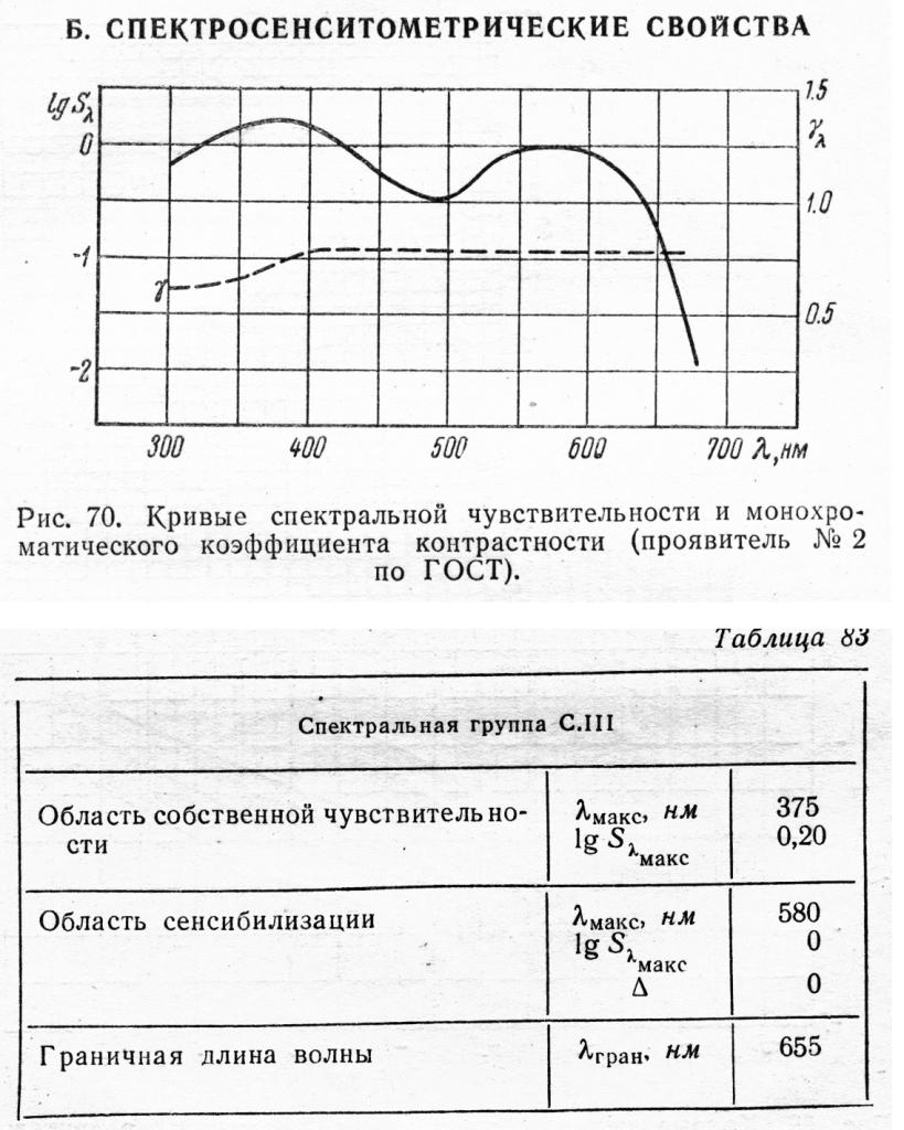 Спектральные характеристики фотопленки ORWO NP-18.