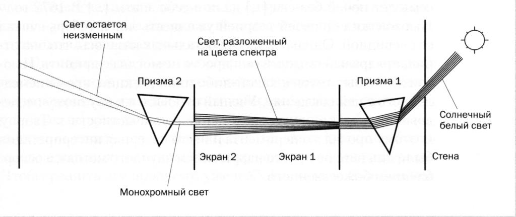 Опыт Ньютона по разложению белого света в спектр.