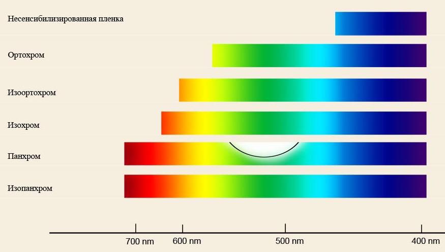 sensibilizatsiya-fotomaterialov