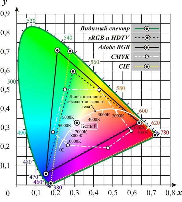 svetovoj-ohvat-raznyh-ustrojstv-diagramma-tsvetnosti-cie