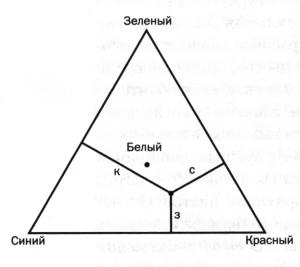 Цветовой треугольник Максвелла.
