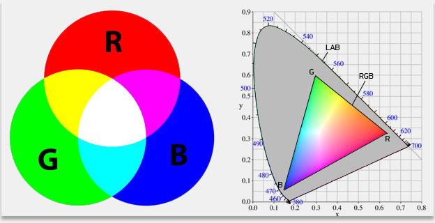 Цветовая модель RGB/