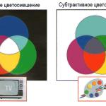 Принципы создания цветного изображения.
