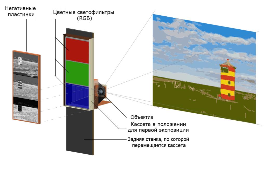 Метод фотосъемки Прокудина-Горского.